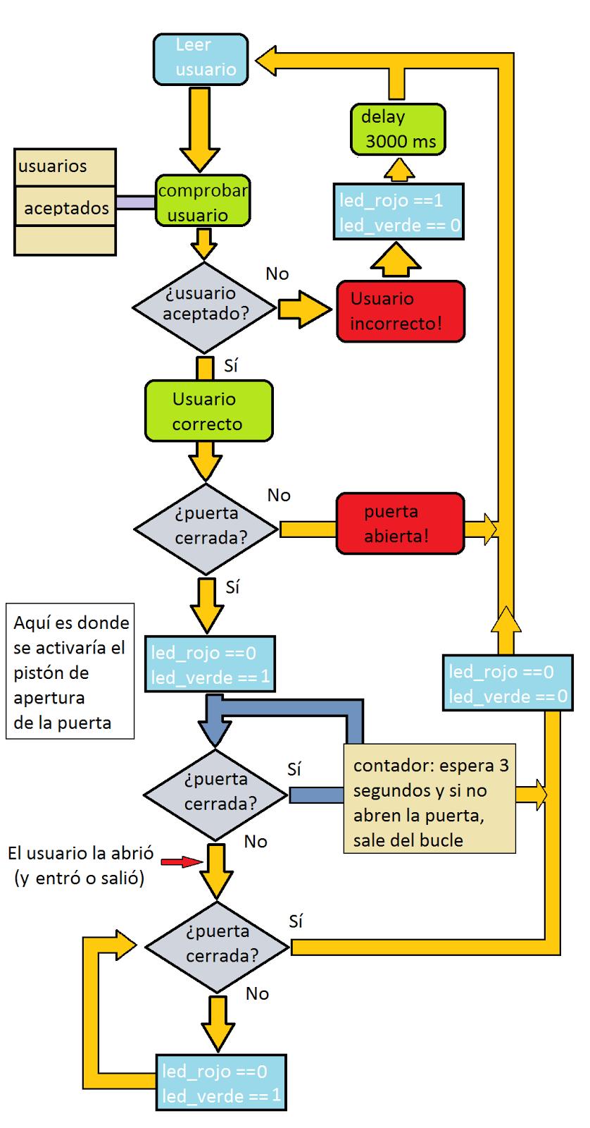 Diagrama de flujo aprendiendo arduino y el cdigo asociado a este diagrama se puede encontrar en httpgeekchickensspot201401control de acceso con lector deml ccuart Choice Image