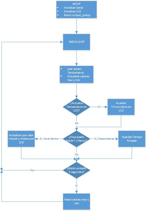 Proyecto1-Diagrama Flujo