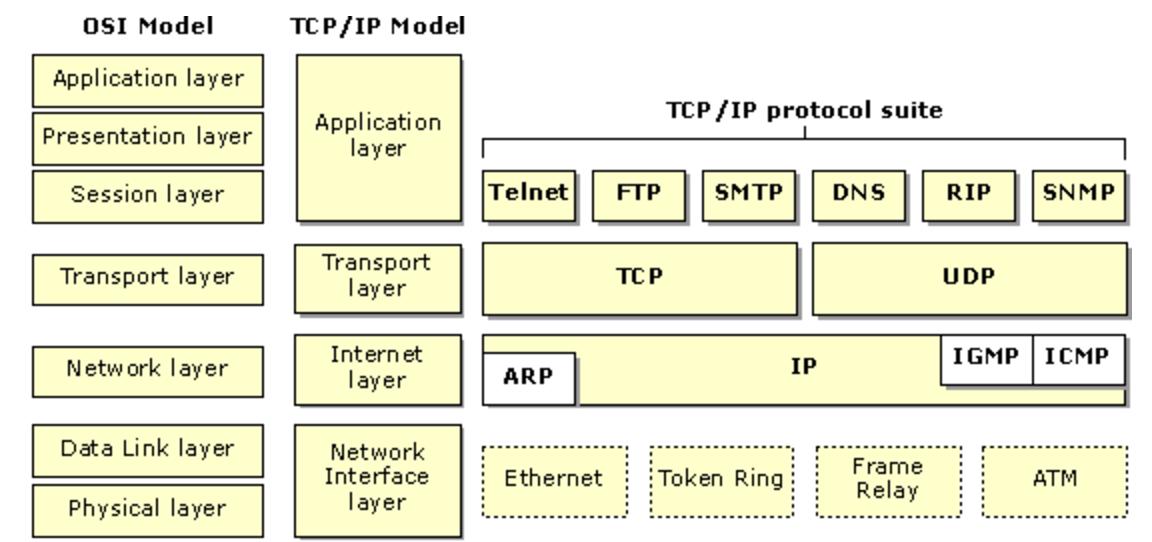 TCP/IP | Aprendiendo Arduino