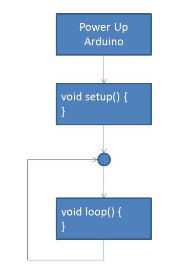 Estructura Sketch Arduino Aprendiendo Arduino