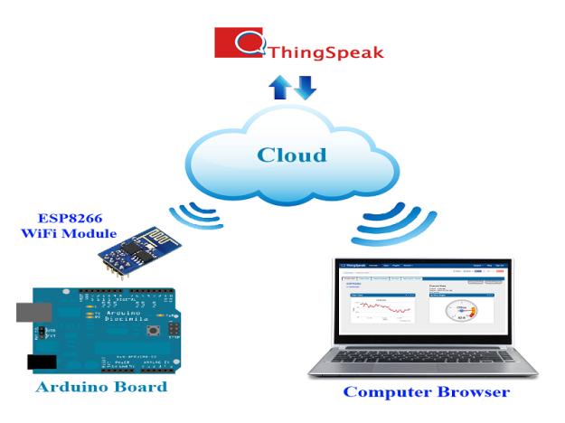 MQTT | Aprendiendo Arduino